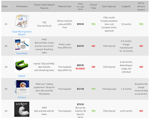 Anti-Snoring Device Comparison Chart